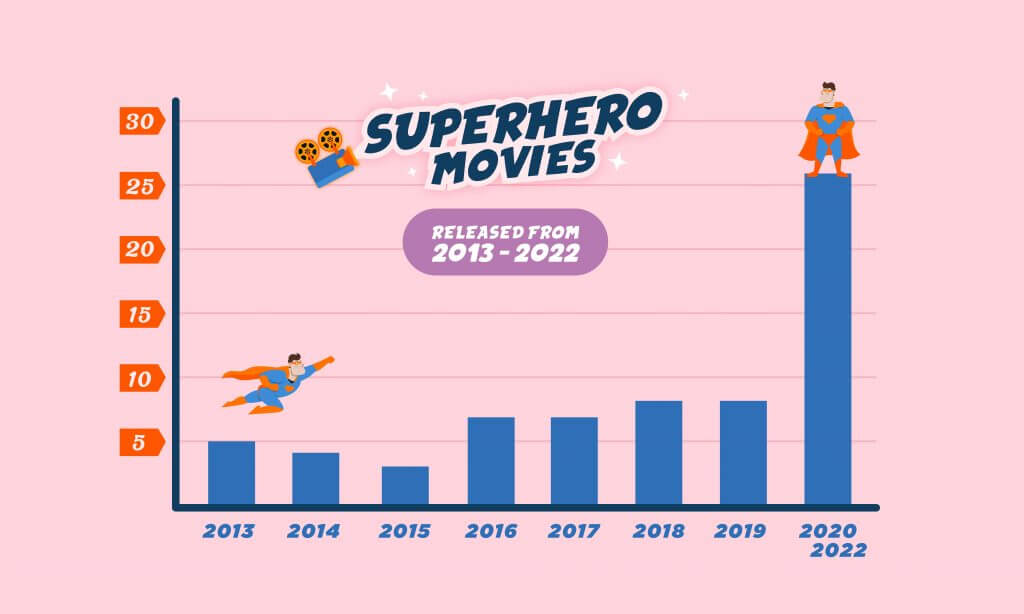 superhero movies released from 2013 to 2022 infographic